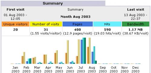 AwStats στατιστικά επισκεψιμότητας για web site