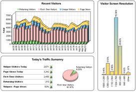 στατιστικά επισκεψιμότητας