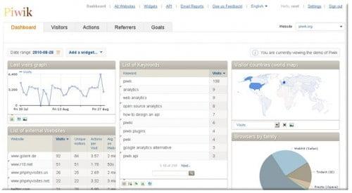 Piwik - Στατιστικά επισκεψιμότητας εναλλακτικά του Google Analytics