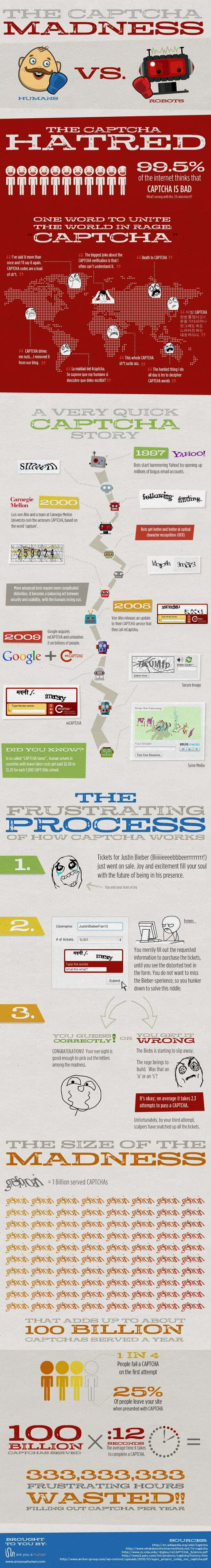 CAPTCHA Infographic