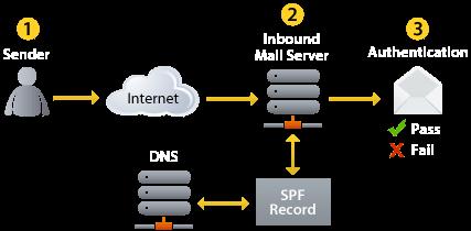 spf records