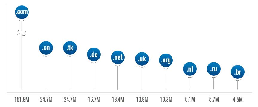 Στατιστικά κατοχύρωσης domain