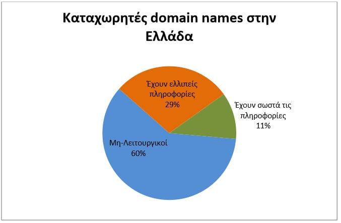 Καταχωρητές domain names στην Ελλάδα