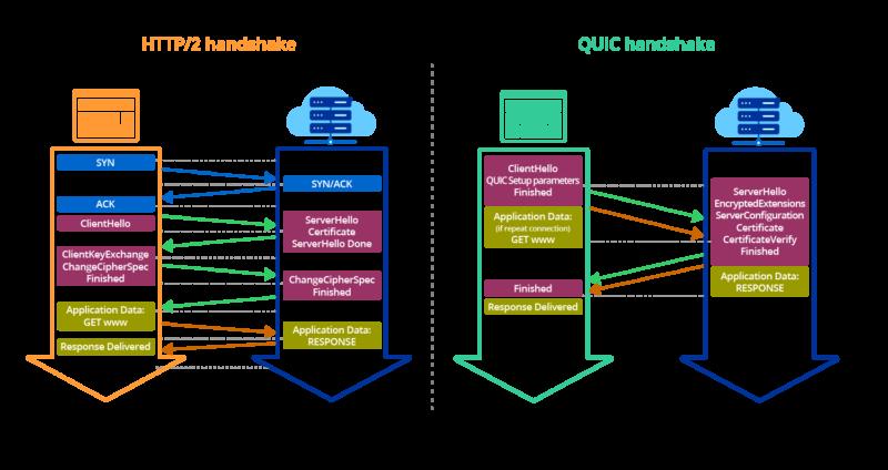 QUIC vs HTTP2