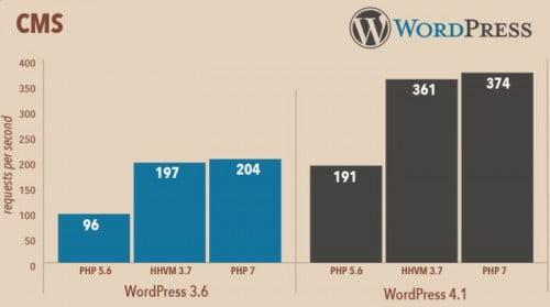 PHP7 διπλάσια ταχύτητα